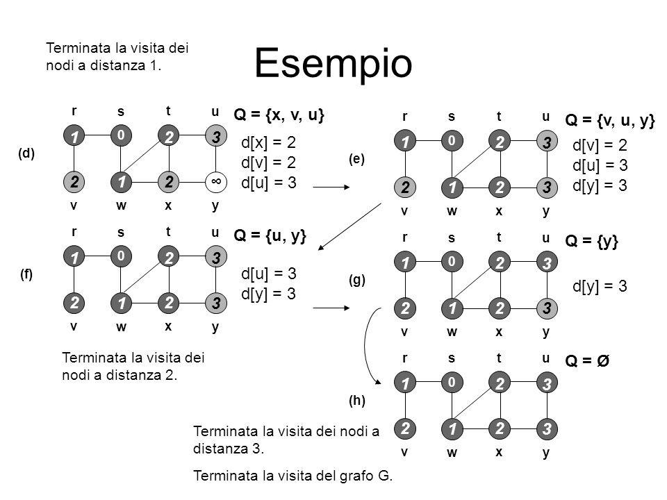 Esempio Q = {x, v, u} Q = {v, u, y} 1 2 3 d[x] = 2 d[v] = 2 d[u] = 3 1